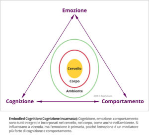 emozioni incarnate