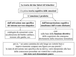 emozioni e cognitivismo